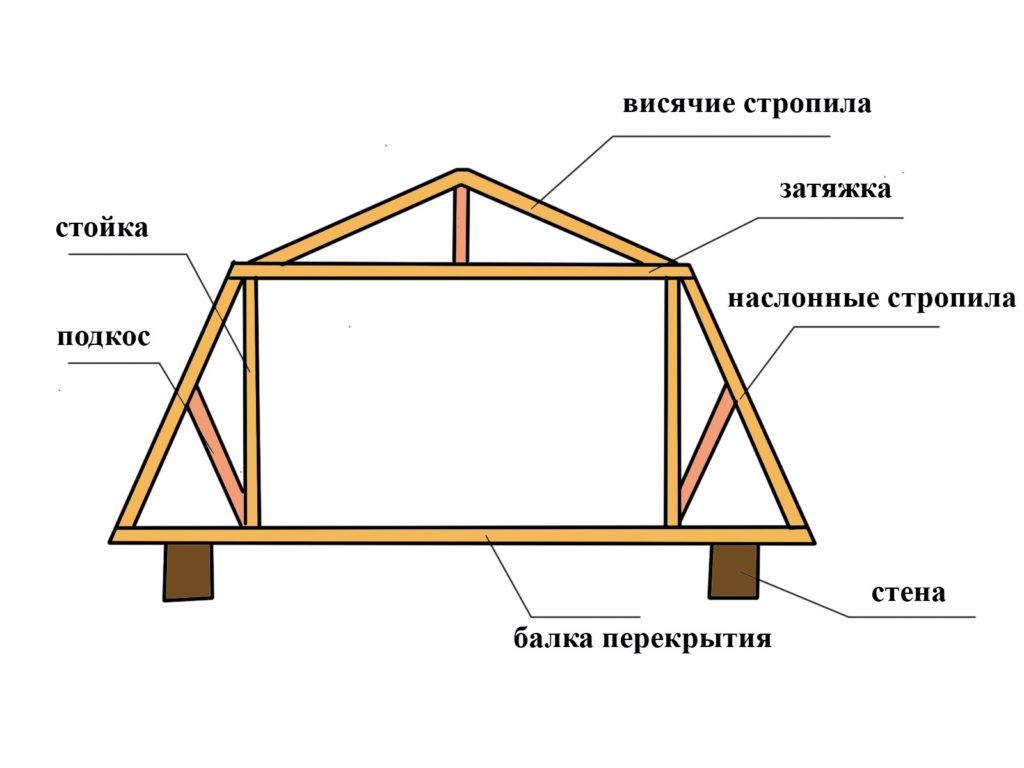 Мансардная крыша своими руками пошагово - инструкция!