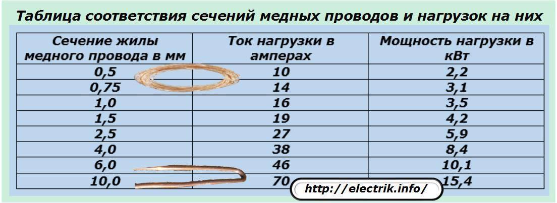 Как определить сечение провода по его диаметру