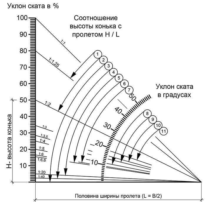 Угол наклона крыши (односкатной, двухскатной): расчет, минимальный, оптимальный, градусы, каким должен быть, как определить, для схода снега