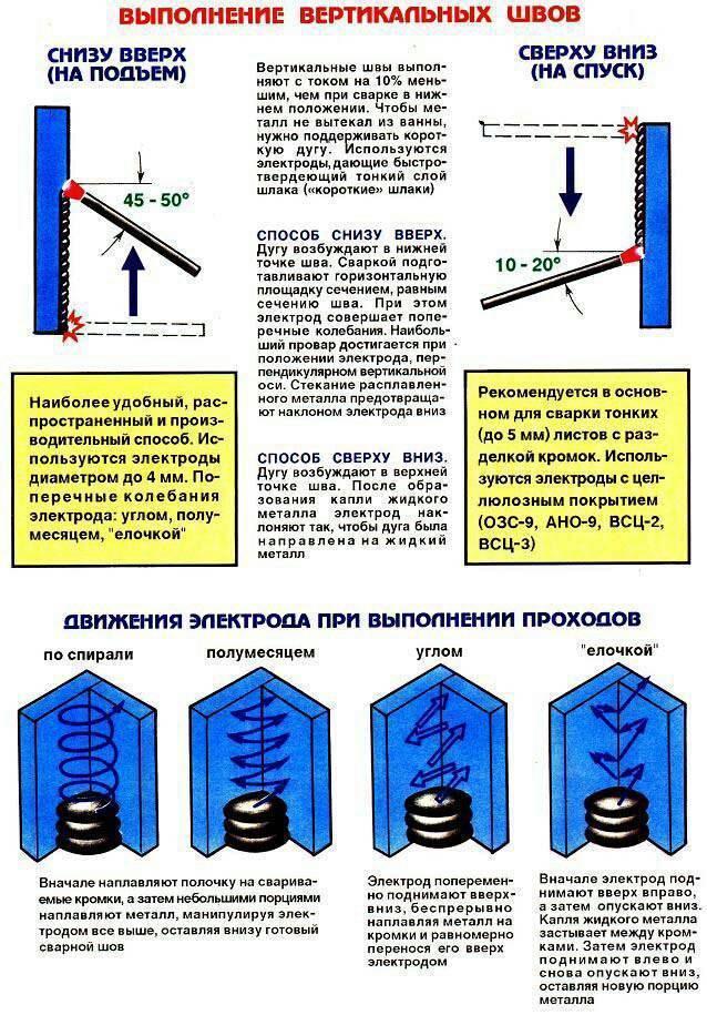 Как варить сварочный потолочный шов: как варить шов: вертикальный, горизонтальный, потолочный – как варить потолочный и угловой шов электродуговой сваркой? — нпф техсервис — техническое оборудование общепромышленного и нефтепромыслового назначения
