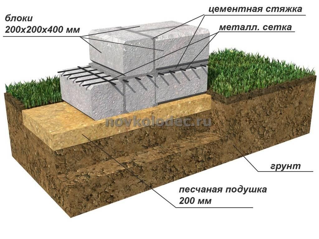 Фундамент мелкозаглубленный: плюсы и минусы, устройство