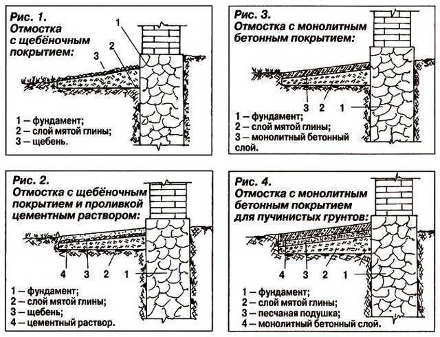 Устройство отмостки: ширина, высота, уклон согласно снип
