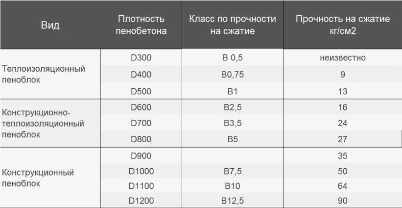 Какие бывают пеноблоки: виды, технические характеристики, размеры и цены