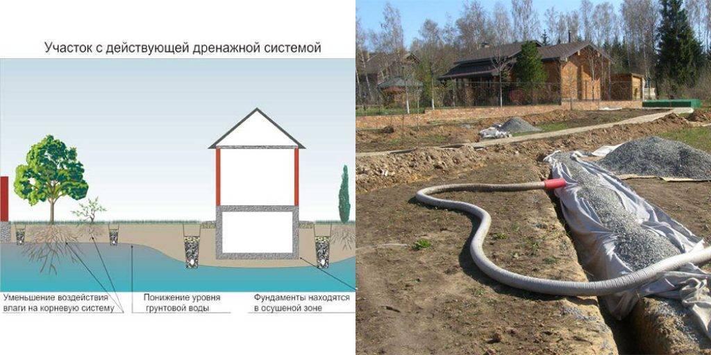 Столбчатый фундамент при высоких грунтовых водах: кратко и понятно