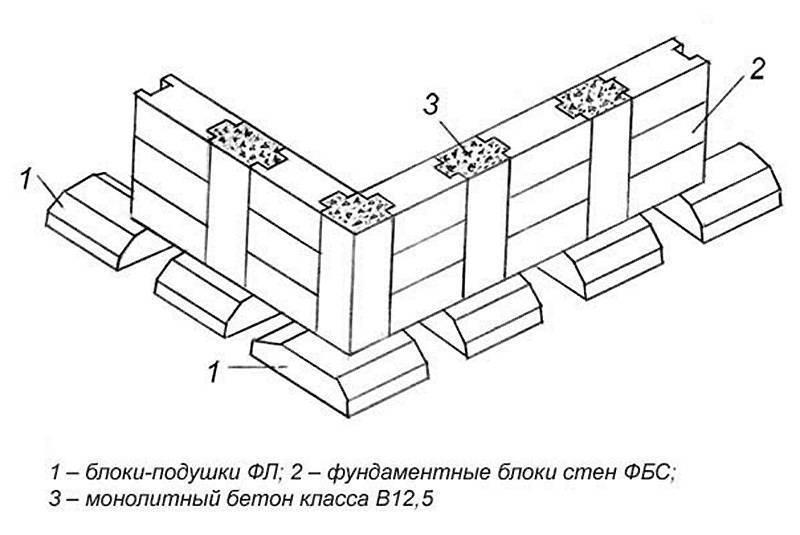 Фундамент из фбс блоков: преимущества и технология монтажа