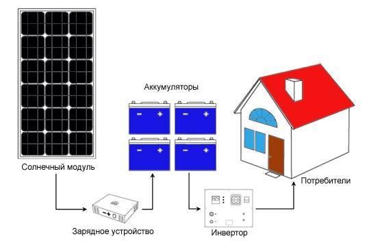 Какие бывают солнечные системы отопления – виды, характеристики, особенности выбора