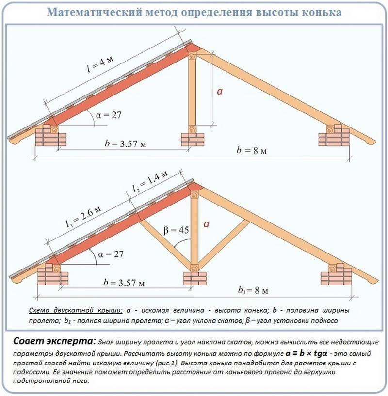 Как рассчитать уклон крыши