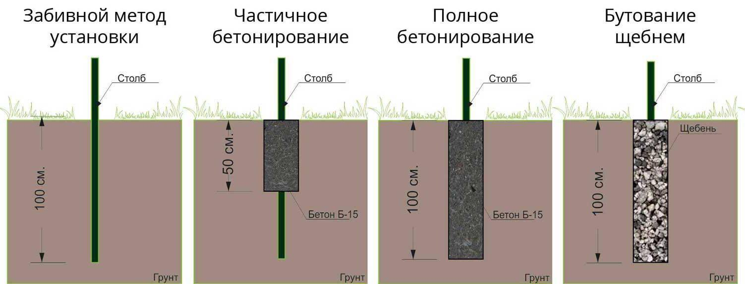 Как сделать фундамент под забор из профнастила: инструкция