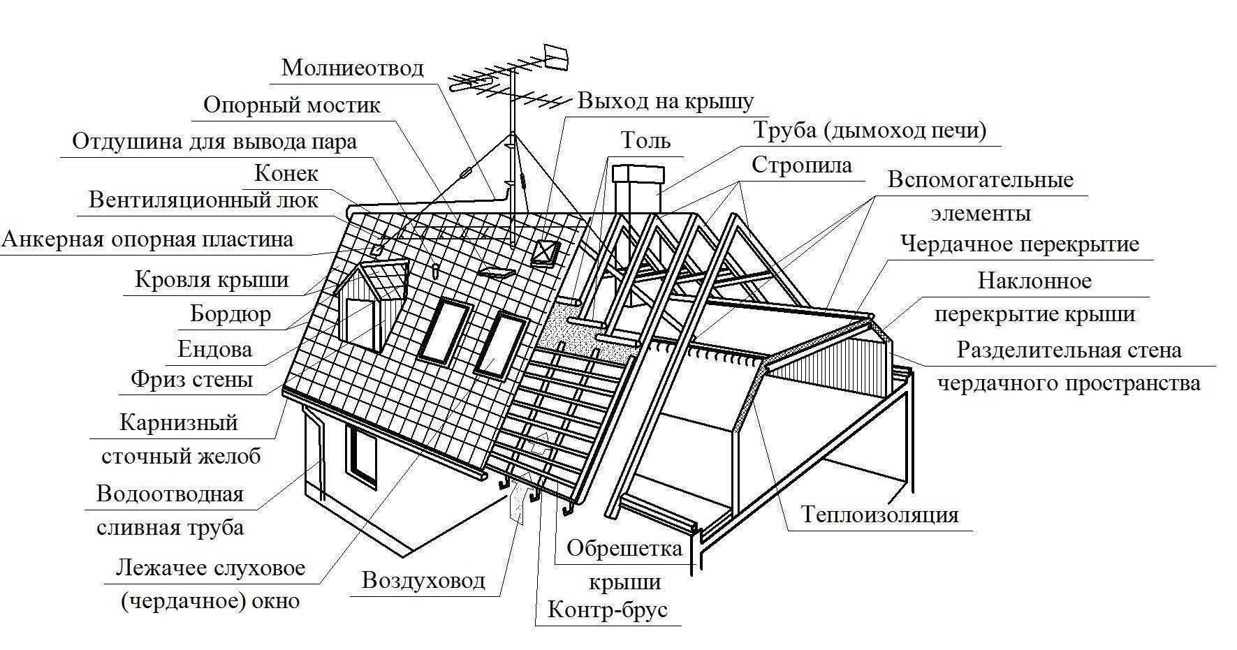 Расчёт стропильной системы