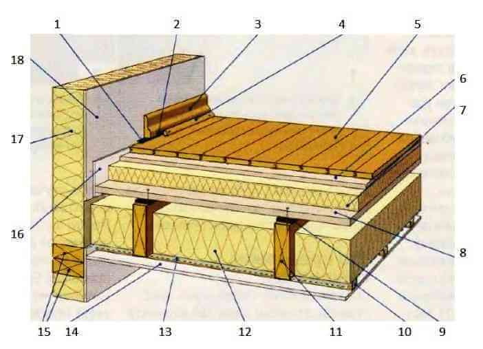 Советы по шумоизоляции потолка своего дома