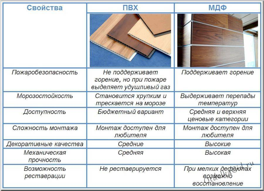 Мдф панели размеры: лист для мебели, ширина и вес 10, 16, 30 мм