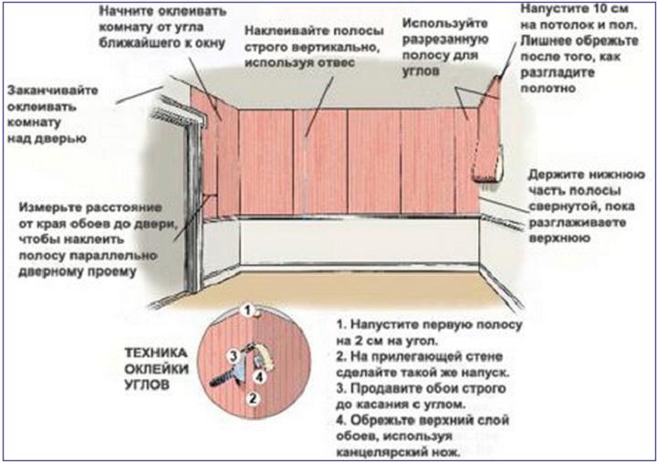 Как наклеить обои своими руками простые способы - vodatyt.ru