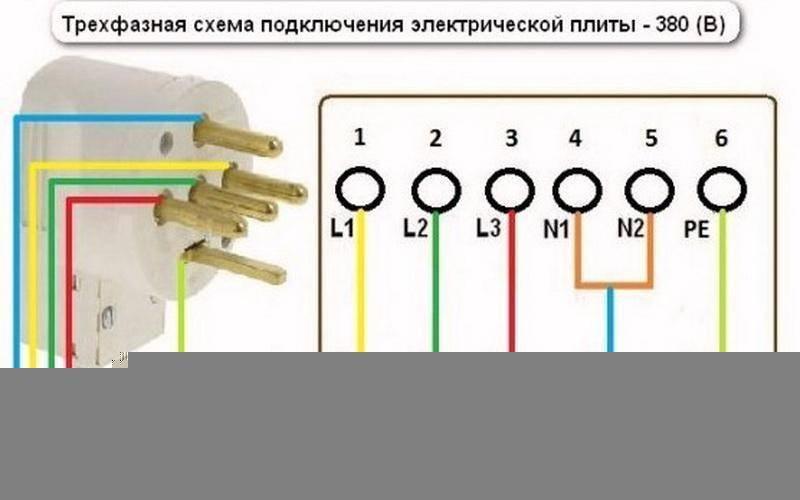 Выбор нужного типа кабеля для подключения электрической плиты.