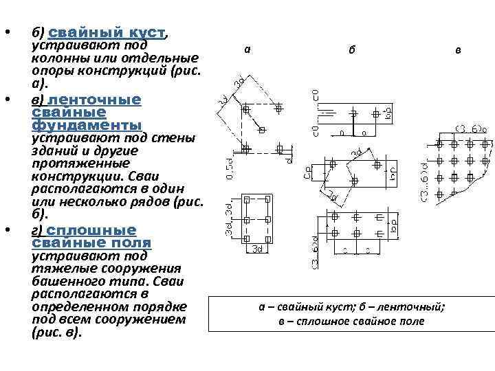 Виды свайного фундамента по материалу