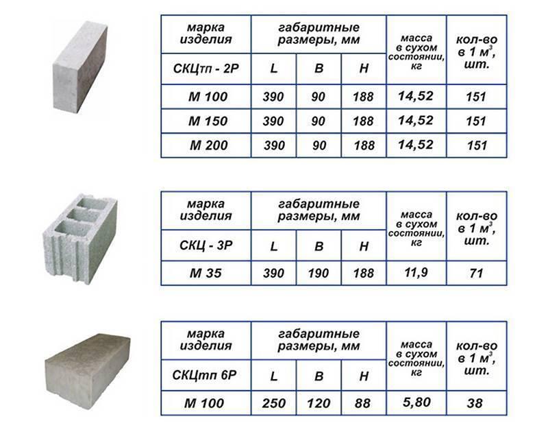 Керамзитобетонные блоки - характеристики и размеры