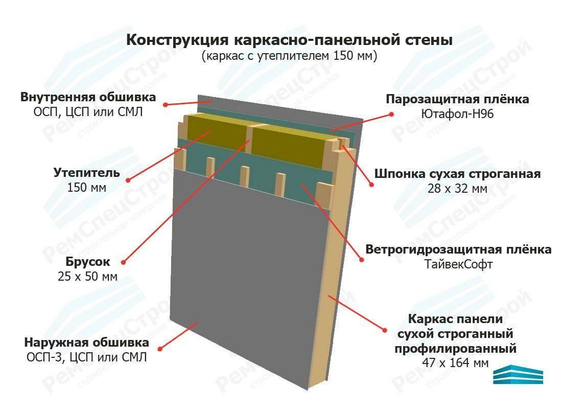 Обшивка каркасного дома осб панелями