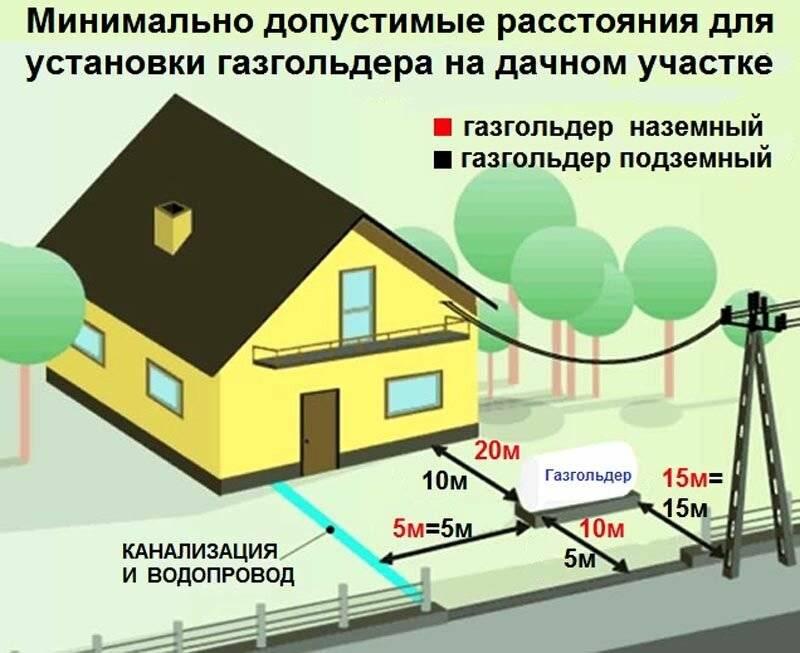Подключение электричества в московской области