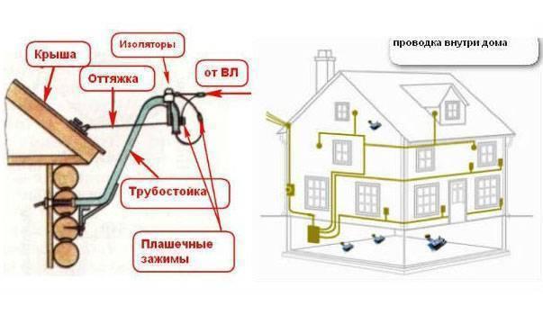 Подключение электричества на участке ижс
