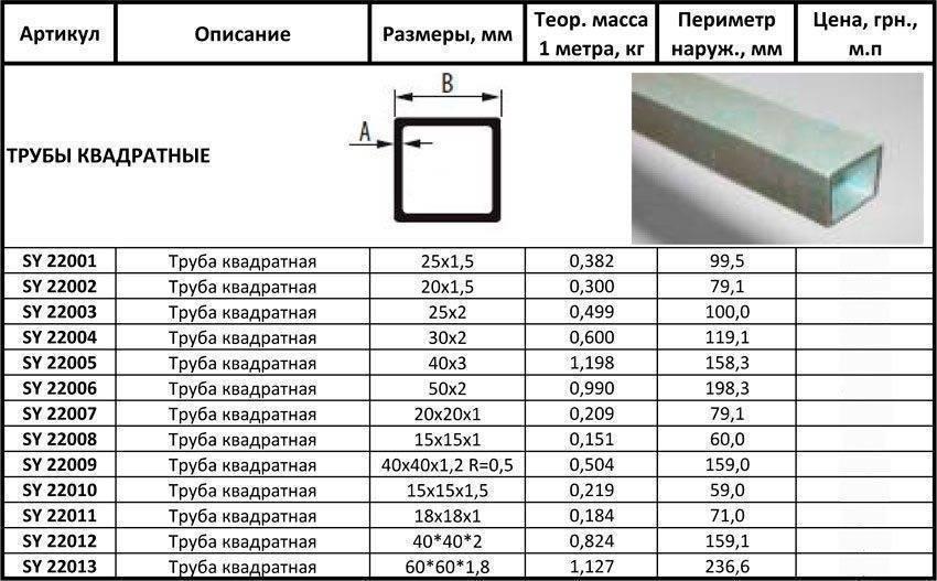 Калькулятор веса профильной трубы прямоугольного сечения