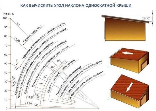 Расчет односкатной крыши, онлайн калькулятор