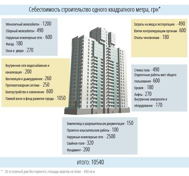 Высота 5 этажного дома