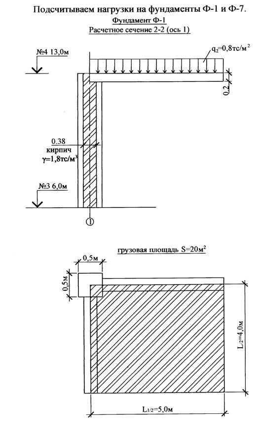 Сбор нагрузок на фундамент: определение, как посчитать, примеры расчетов