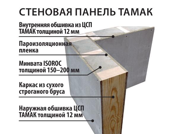 ????наружная обшивка каркасного дома из цсп - блог о строительстве