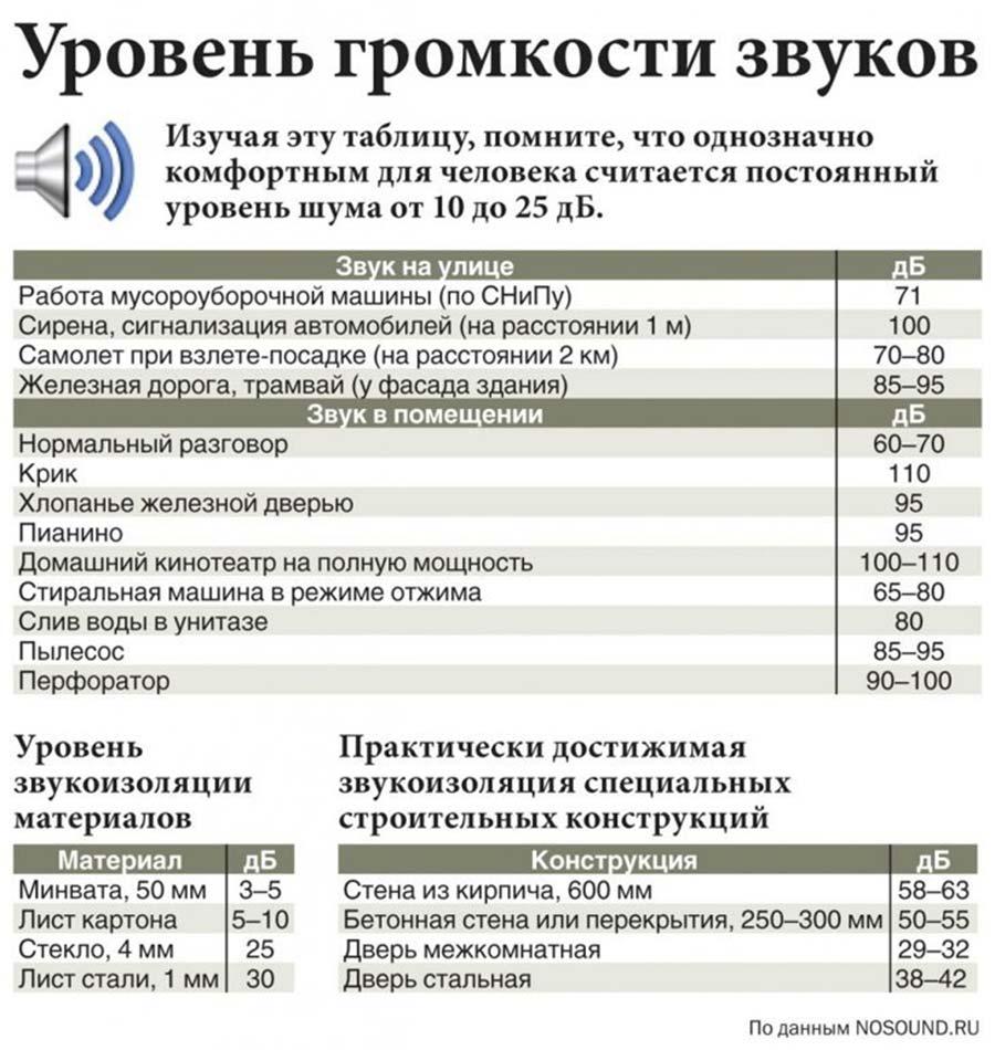 Можно ли сверлить в выходные дни в москве — закон 2020 года ?