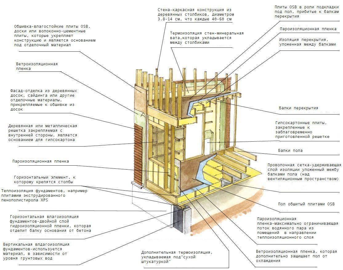 Каркасно щитовой дом своими руками и пошаговая инструкция