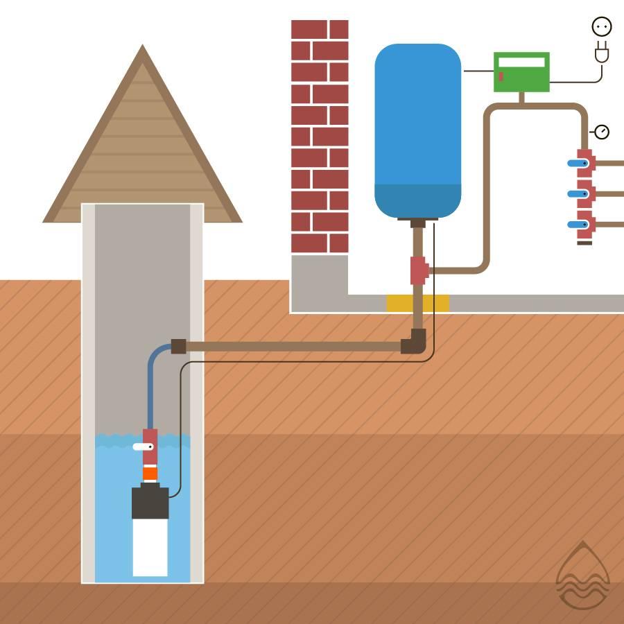 Правила укладки труб для водопровода в земле – важные детали