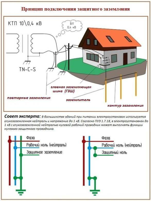 Что нужно для подключения электричества к дому или участку