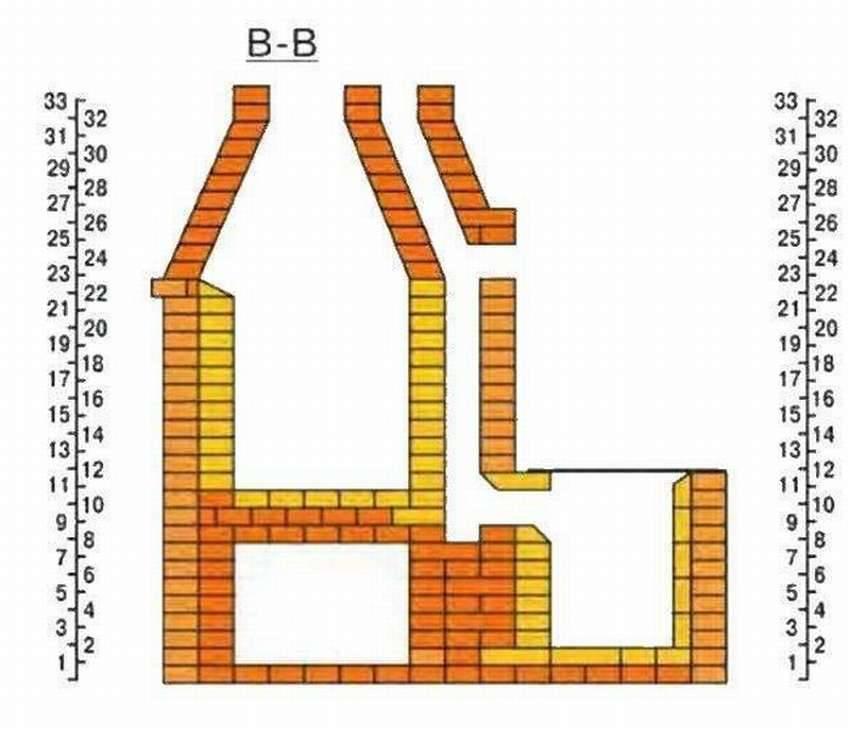 Барбекю из кирпича с коптильней своими руками: как построить кирпичную печь с мангалом, проекты, порядовка