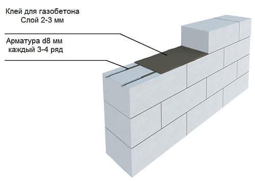 Технология армирования газобетонных блоков