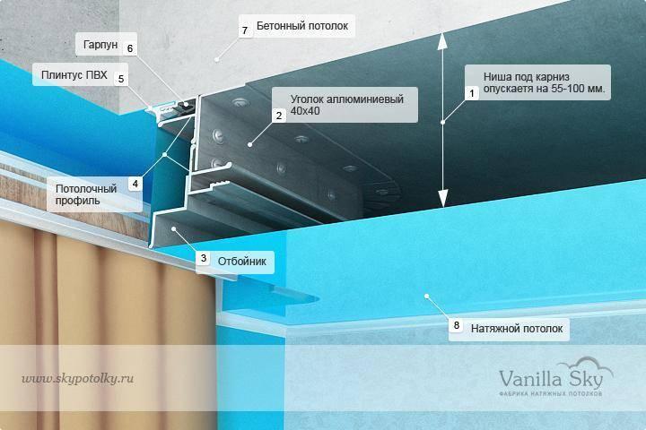 Назначение ниши для штор в натяжном потолке и технология изготовления