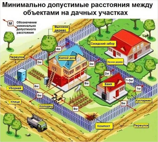 На каком расстоянии от забора можно строить туалет в частном доме и на даче соседа: нормы