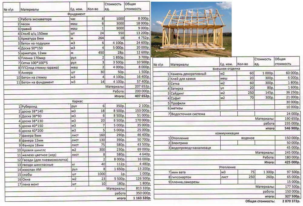 Смета на строительство дома и работы: пример и образец