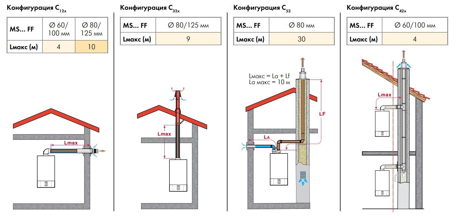 Какой дымоход для газового котла в частном доме лучше – разновидности, различия, преимущества