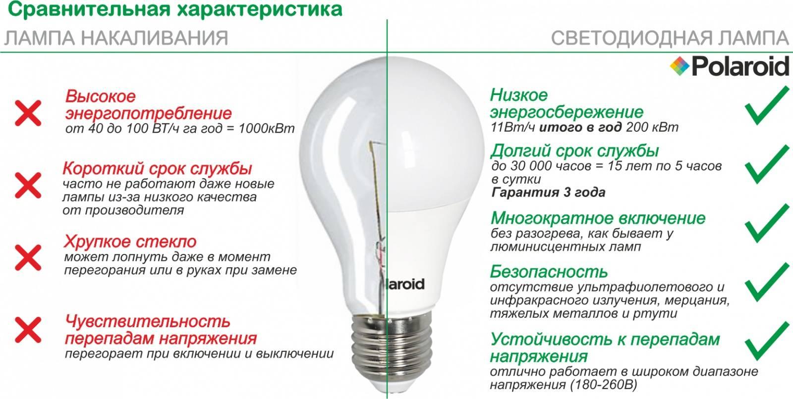 Чем отличаются светодиодные лампы отэнергосберегающих?