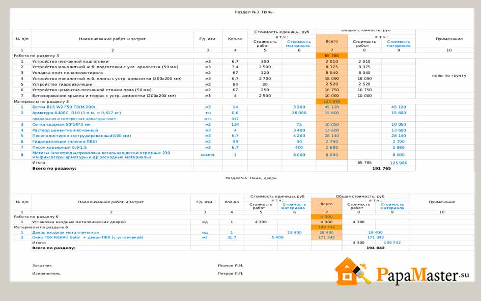 Смета на строительство дома из пеноблоков: примеры расчетов, цена материалов