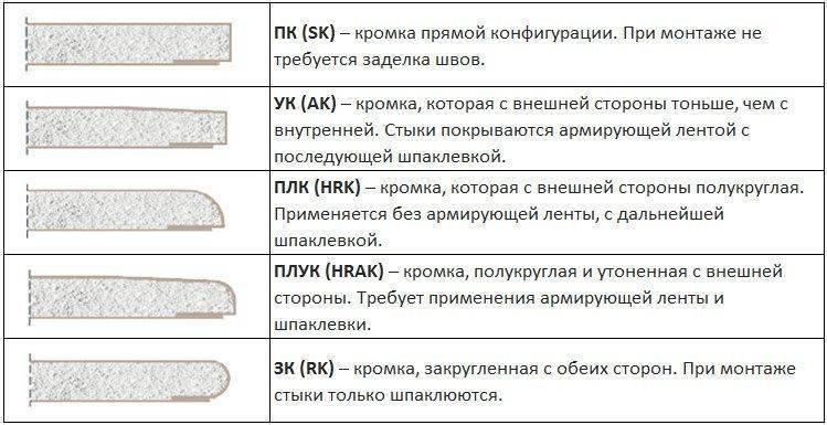 Что такое гвл (гипсоволокнистый лист): свойства, применение, разновидности | ivd.ru