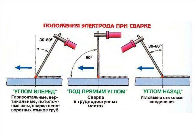 Азы сварки электродами для начинающих: как научиться в домашних условиях сваривать металл