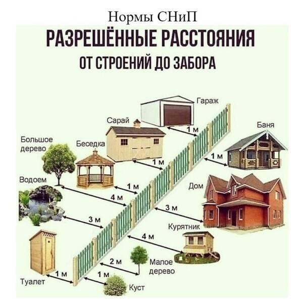 Расстояние от септика до забора соседа: снип и нормы санпин, на каком ставить по закону