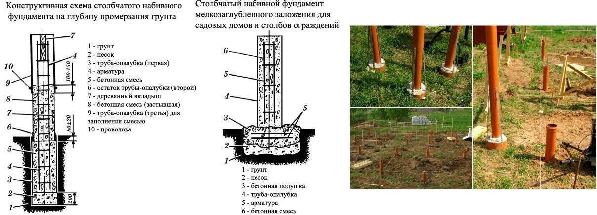 Сваи из асбестоцементных труб: пошаговая инструкция по возведению свайного фундамента из асбестовых опор своими руками
