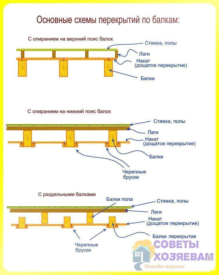 Потолочные перекрытия: разновидности конструкций, нормы и требования