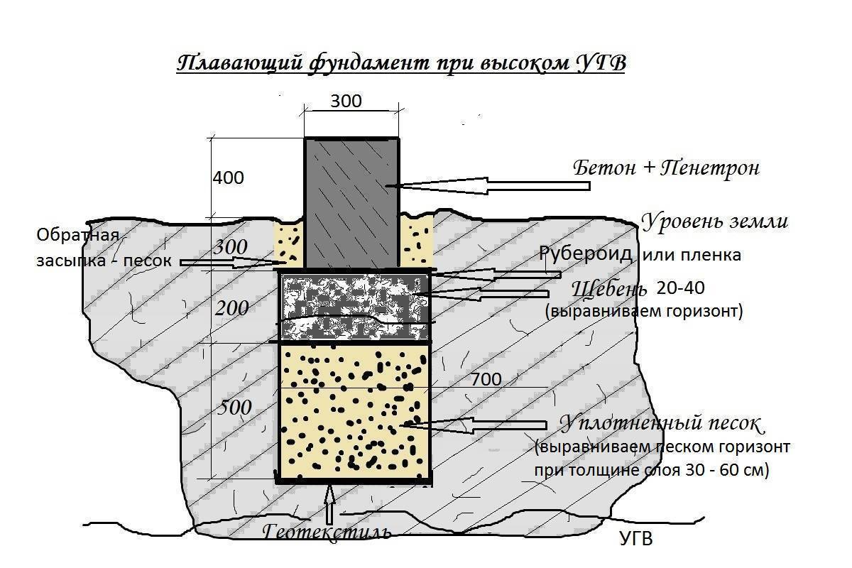Фундаменты при высоком уровне грунтовых вод, какой лучше выбрать?