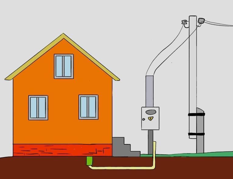 : особенности подключения электричества к дому на участке ижс: от сбора документов до выбора счетчика