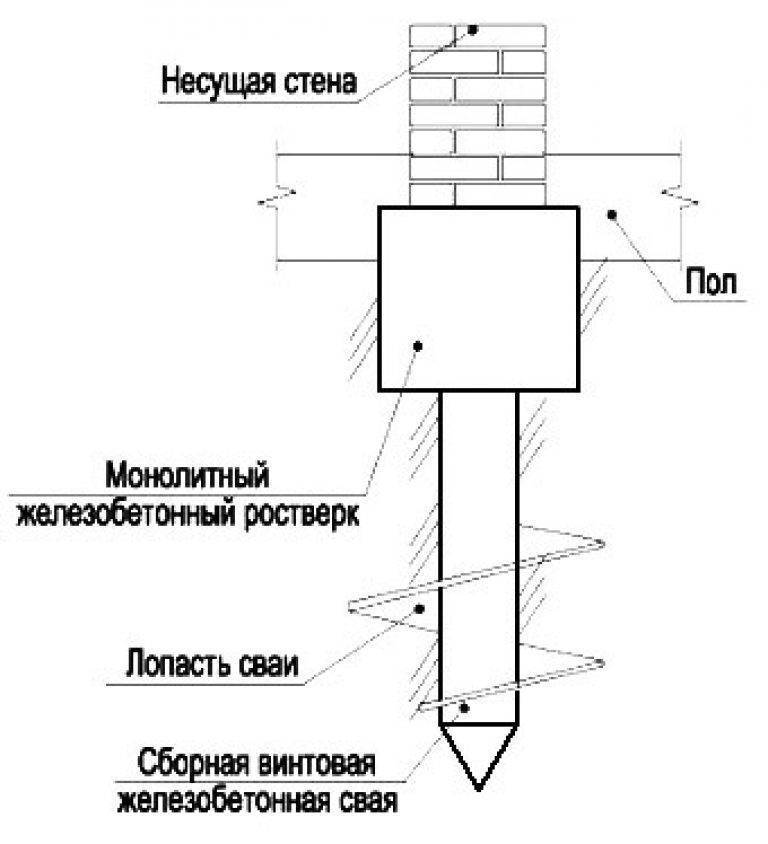 Устройство свайного фундамента. все за и против - самстрой - строительство, дизайн, архитектура.