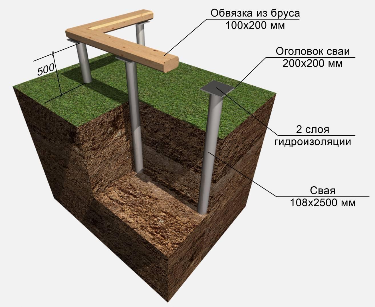 Свайно-ленточный фундамент: плюсы и минусы
