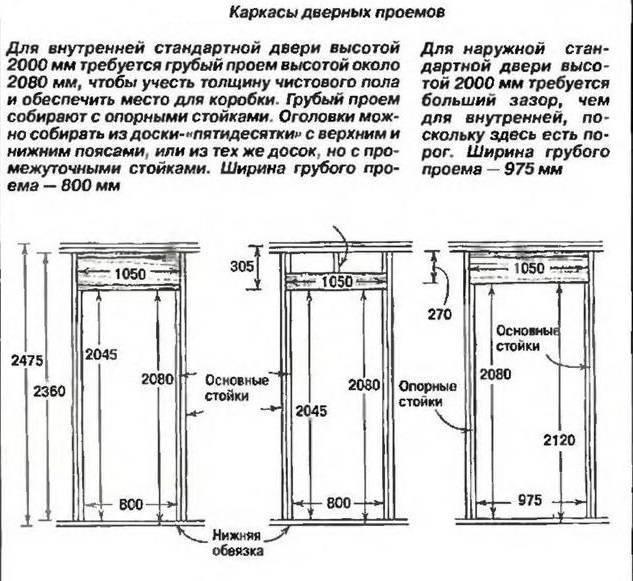 Размер проема под входную дверь: ширина и высота по гост
