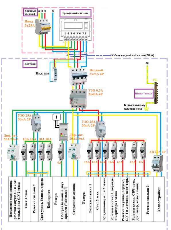 Электропроводка в деревянном доме: как правильно и безопасно реализовать разводку электросети (105 фото)